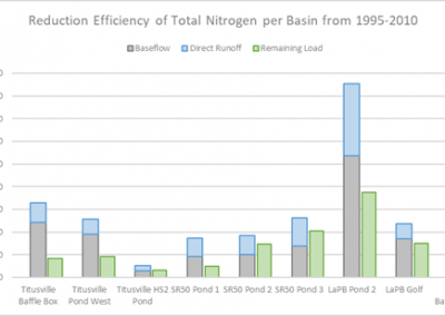 Model-based Basin Prioritization Effort for the City of Titusville