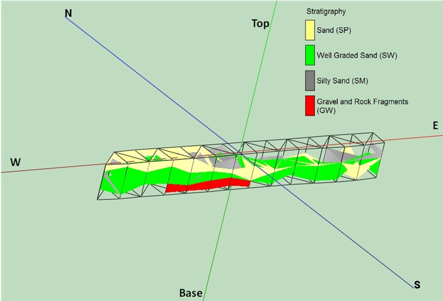 Fence diagram constructed from core borings showing a combination of well sorted (SP) and well graded (SW) sand that dominates the lithology. Perspective view is from the southwest and vertical exaggeration is 10x. (Figure from: Geotechnical Analysis of Ranch Road Lake Sand Mine Core Borings Indian River County, Florida. Zarillo, 2009)